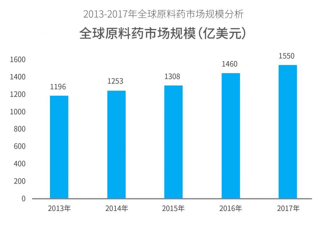全球原料药市场规模约