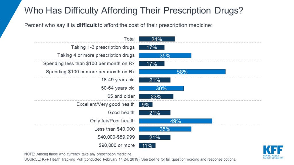 Lowering Prescription Drug Prices for Affordability and Accessibility for US Citizens - KFF source image