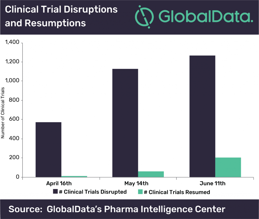 GlobalData's Clinical Trial Disruptions and Resumptions