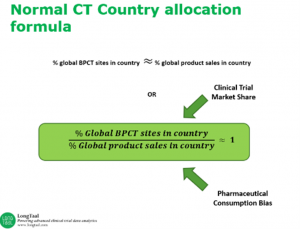 Normal Clinical Trial Market Allocation Formula